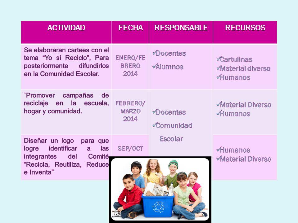 ACTIVIDADFECHARESPONSABLERECURSOS Se efectuaran juegos colectivos, masivos como Operación Hormiga para recolectar plástico en la escuela y comunidad escolar.