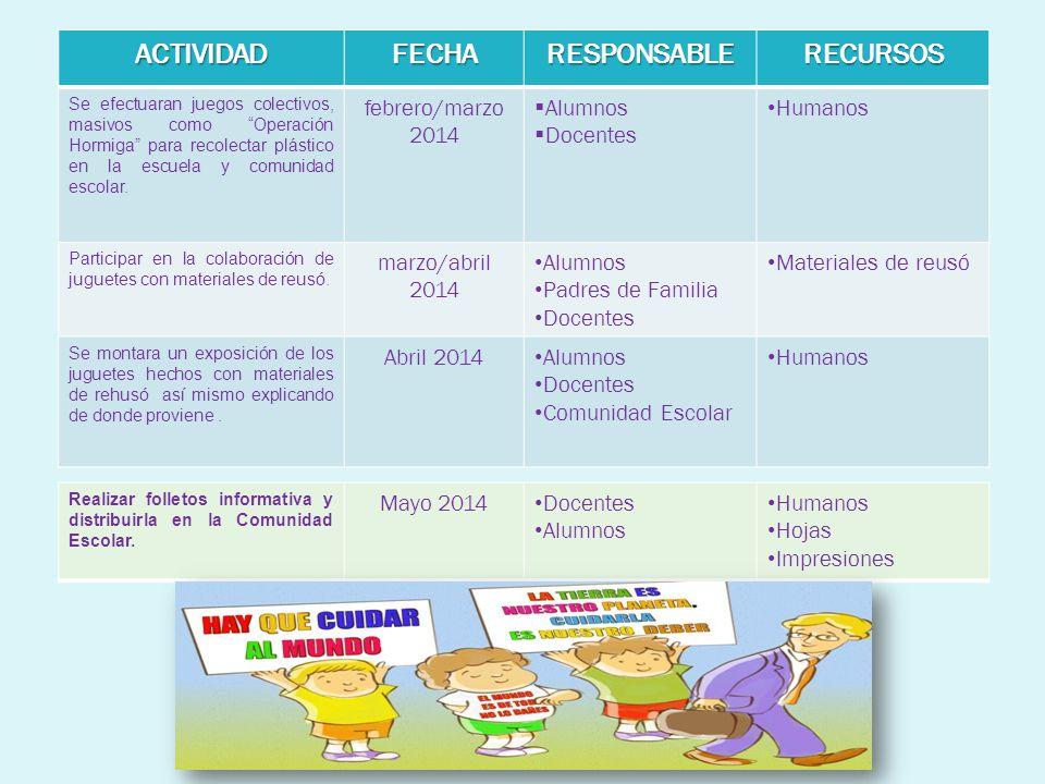 ACTIVIDADFECHARESPONSABLERECURSOS Se efectuaran juegos colectivos, masivos como Operación Hormiga para recolectar plástico en la escuela y comunidad e