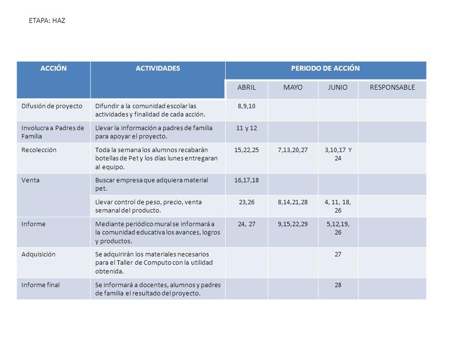 ETAPA: HAZ ACCIÓNACTIVIDADESPERIODO DE ACCIÓN ABRILMAYOJUNIORESPONSABLE Difusión de proyectoDifundir a la comunidad escolar las actividades y finalida