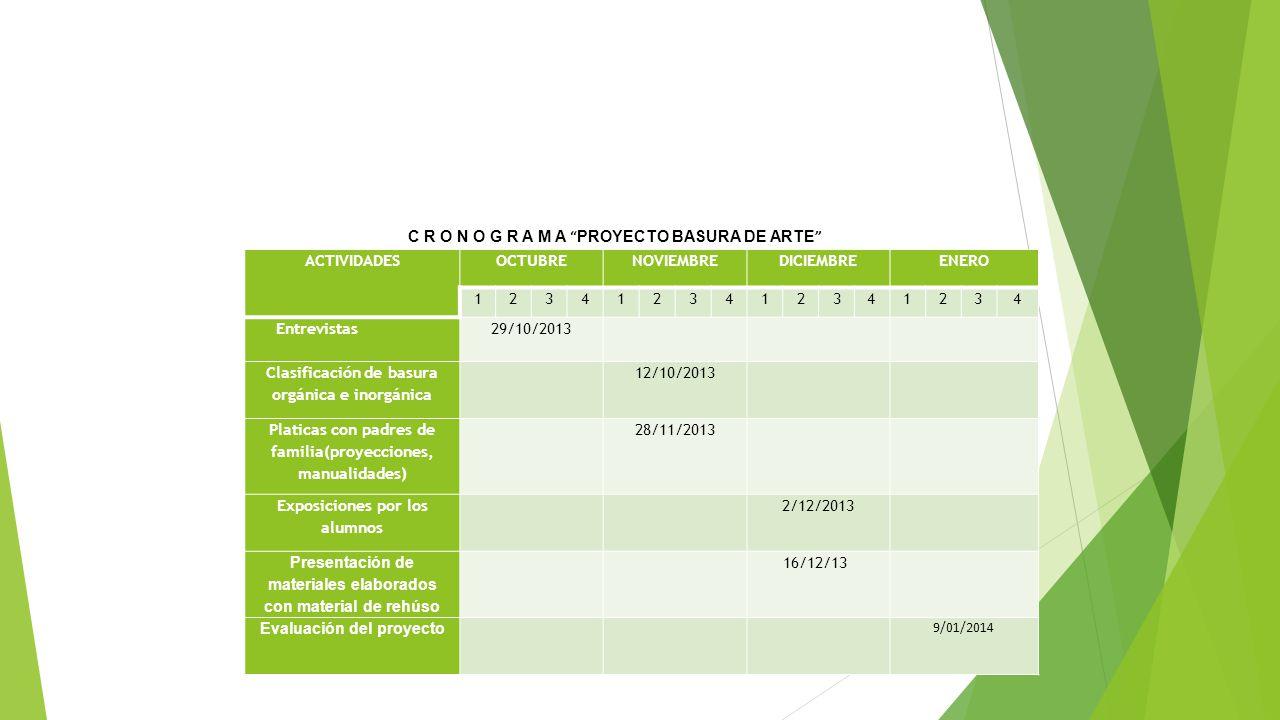 ACTIVIDADESOCTUBRENOVIEMBREDICIEMBREENERO 1234123412341234 Entrevistas 29/10/2013 Clasificación de basura orgánica e inorgánica 12/10/2013 Platicas co