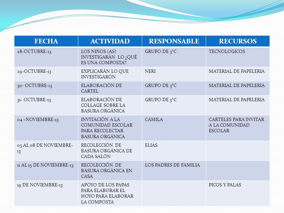 FECHAACTIVIDADRESPONSABLERECURSOS 28-OCTUBRE-13LOS NIÑOS (AS) INVESTIGARÁN LO ¿QUÉ ES UNA COMPOSTA.