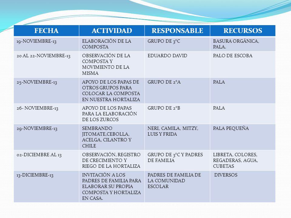 FECHAACTIVIDADRESPONSABLERECURSOS 19-NOVIEMBRE-13ELABORACIÓN DE LA COMPOSTA GRUPO DE 3°CBASURA ORGÁNICA, PALA.
