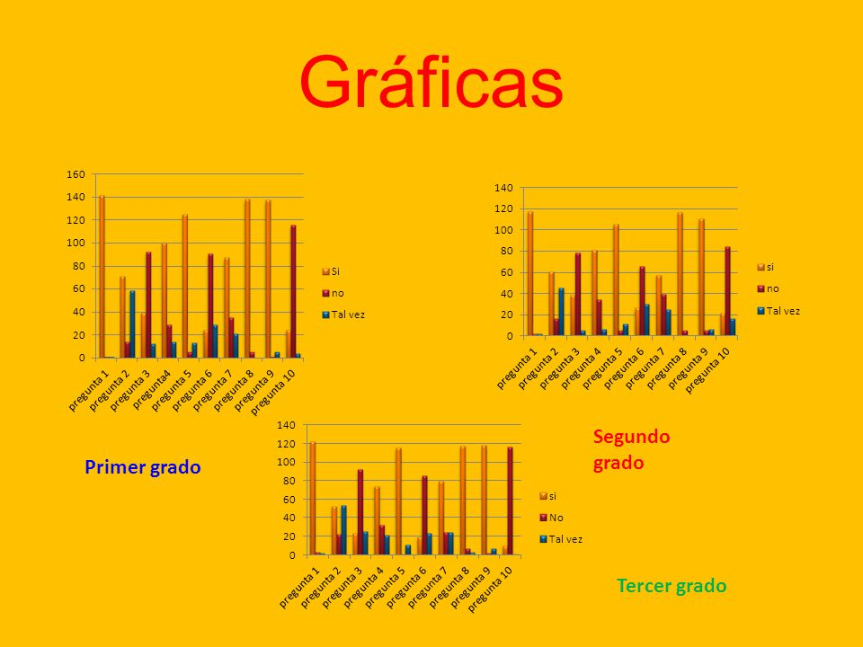 Gráficas Primer grado Segundo grado Tercer grado