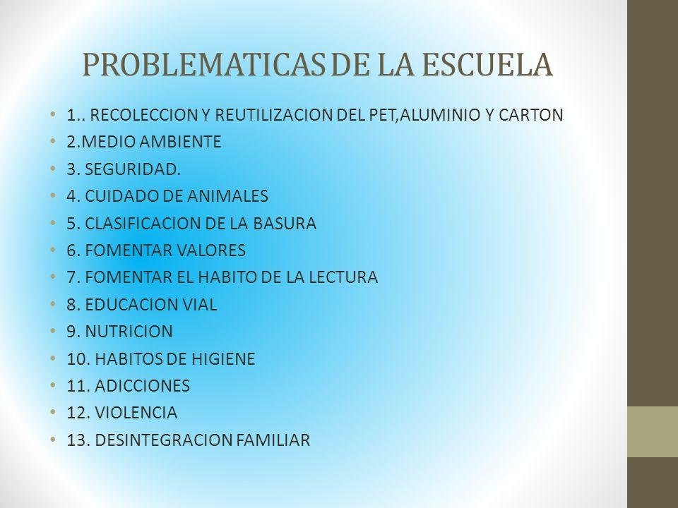 PROBLEMATICAS DE LA ESCUELA 1.. RECOLECCION Y REUTILIZACION DEL PET,ALUMINIO Y CARTON 2.MEDIO AMBIENTE 3. SEGURIDAD. 4. CUIDADO DE ANIMALES 5. CLASIFI