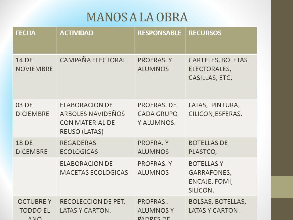 MANOS A LA OBRA FECHAACTIVIDADRESPONSABLERECURSOS 14 DE NOVIEMBRE CAMPAÑA ELECTORALPROFRAS. Y ALUMNOS CARTELES, BOLETAS ELECTORALES, CASILLAS, ETC. 03
