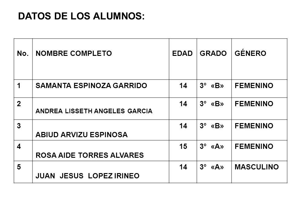 DATOS DE LOS ALUMNOS: No.NOMBRE COMPLETOEDADGRADOGÉNERO 1SAMANTA ESPINOZA GARRIDO143° «B»FEMENINO 2 ANDREA LISSETH ANGELES GARCIA 143° «B»FEMENINO 3 ABIUD ARVIZU ESPINOSA 143° «B»FEMENINO 4 ROSA AIDE TORRES ALVARES 153° «A»FEMENINO 5 JUAN JESUS LOPEZ IRINEO 143° «A»MASCULINO