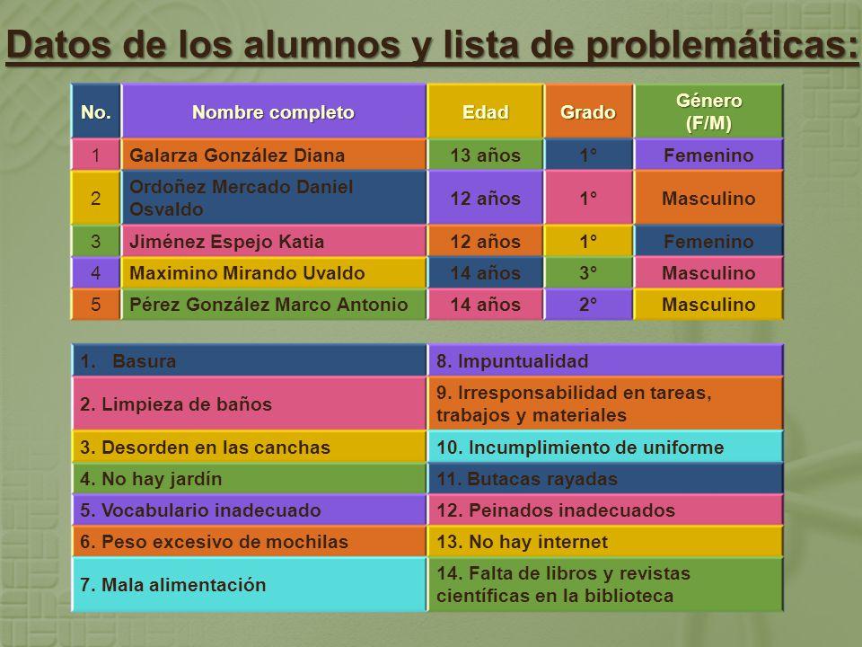 Datos de los alumnos y lista de problemáticas: No.