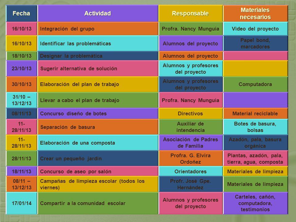 FechaActividadResponsable Materiales necesarios 16/10/13Integración del grupoProfra.