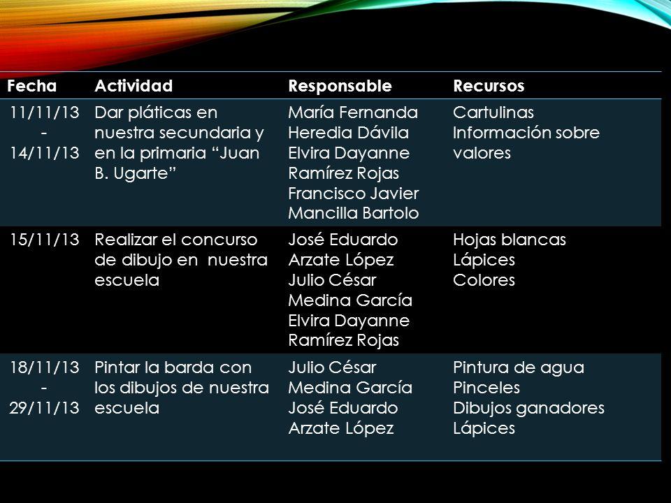 FechaActividadResponsableRecursos 11/11/13 - 14/11/13 Dar pláticas en nuestra secundaria y en la primaria Juan B. Ugarte María Fernanda Heredia Dávila
