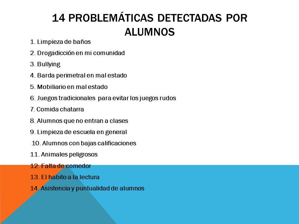 14 PROBLEMÁTICAS DETECTADAS POR ALUMNOS 1. Limpieza de baños 2. Drogadicción en mi comunidad 3. Bullying 4. Barda perimetral en mal estado 5. Mobiliar