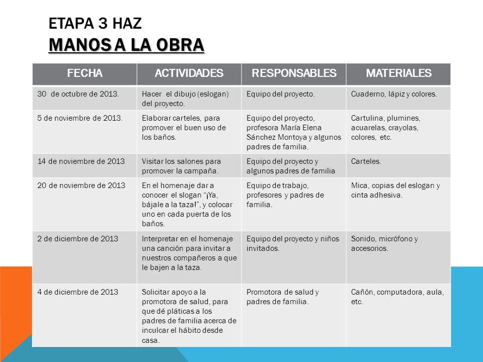 MANOS A LA OBRA ETAPA 3 HAZ MANOS A LA OBRA FECHAACTIVIDADESRESPONSABLESMATERIALES 9 de diciembre de 2013Elaboración y reproducción de folletos informativos, sobre la importancia de que los alumnos le bajen a la taza.