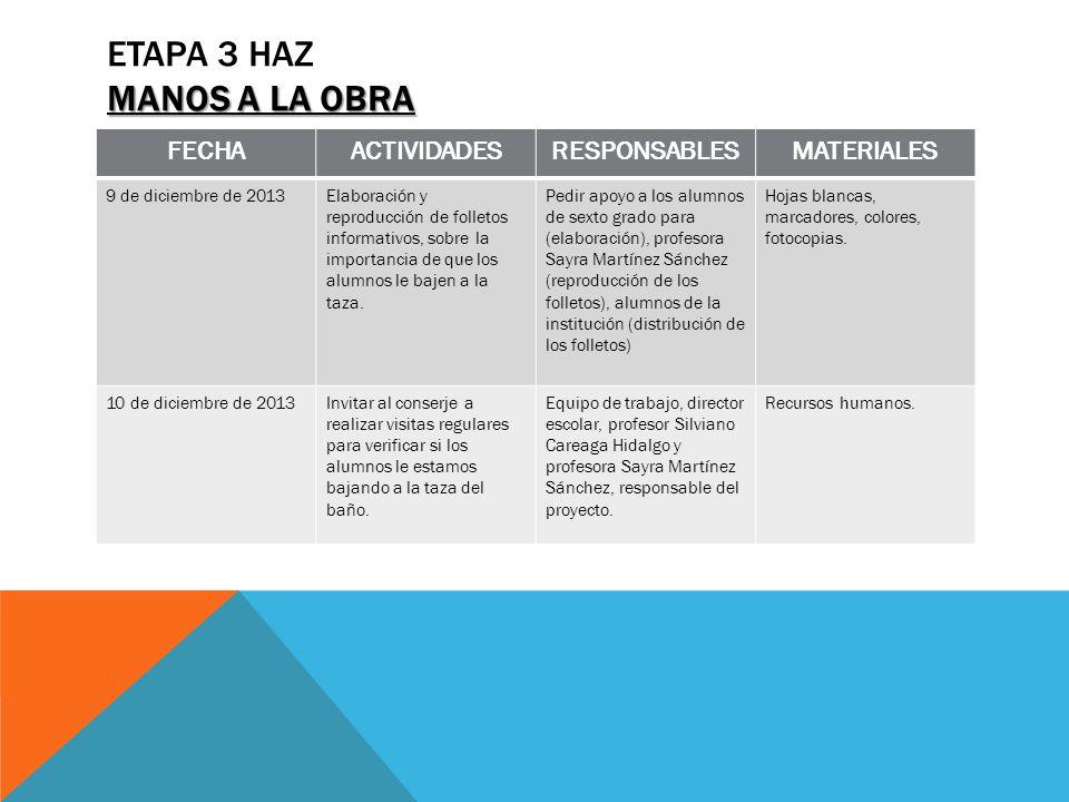 MANOS A LA OBRA ETAPA 3 HAZ MANOS A LA OBRA FECHAACTIVIDADESRESPONSABLESMATERIALES 9 de diciembre de 2013Elaboración y reproducción de folletos inform