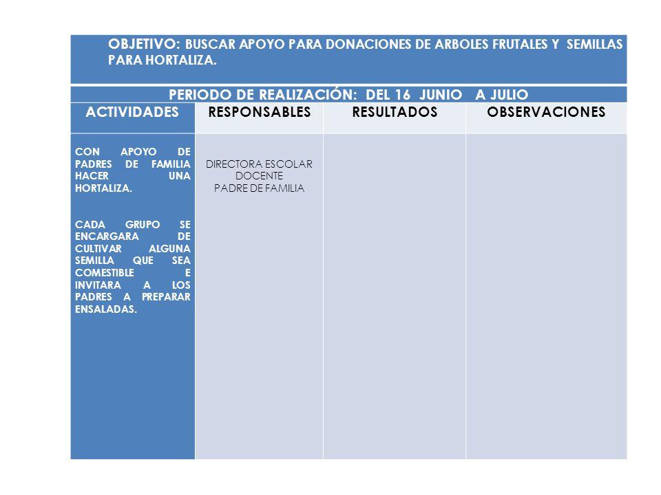 OBJETIVO: BUSCAR APOYO PARA DONACIONES DE ARBOLES FRUTALES Y SEMILLAS PARA HORTALIZA. PERIODO DE REALIZACIÓN: DEL 16 JUNIO A JULIO ACTIVIDADESRESPONSA