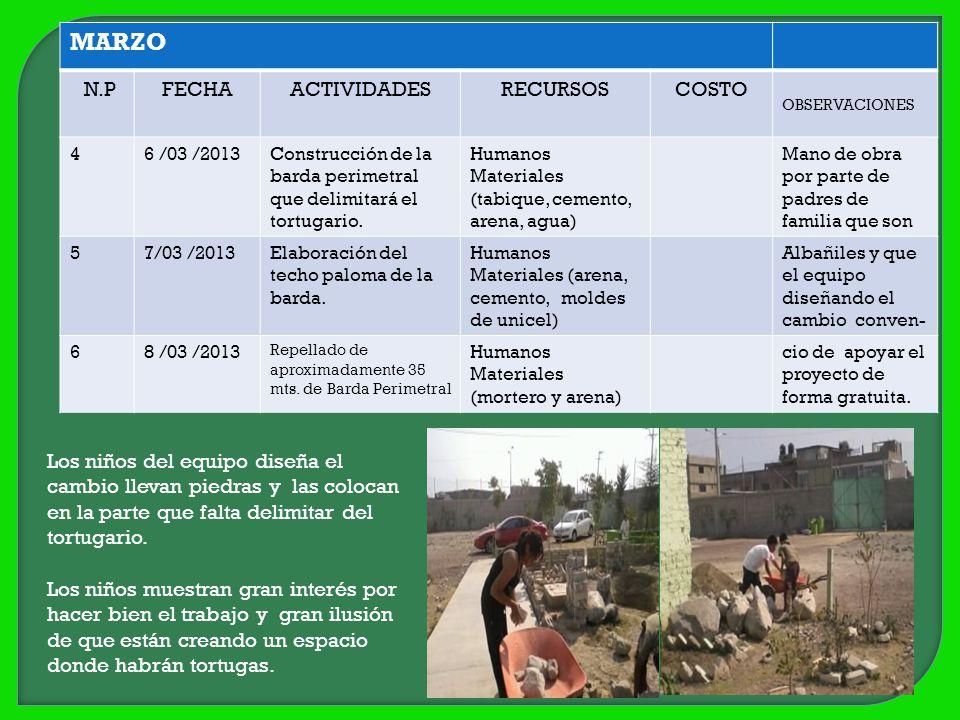 MARZO N.PFECHAACTIVIDADESRECURSOSCOSTO OBSERVACIONES 46 /03 /2013Construcción de la barda perimetral que delimitará el tortugario. Humanos Materiales