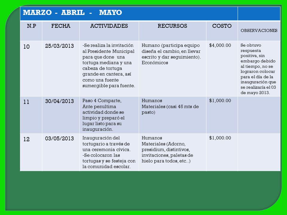 MARZO - ABRIL - MAYO N.PFECHAACTIVIDADESRECURSOSCOSTO OBSERVACIONES 10 25/03/2013 -Se realiza la invitación al Presidente Municipal para que done una