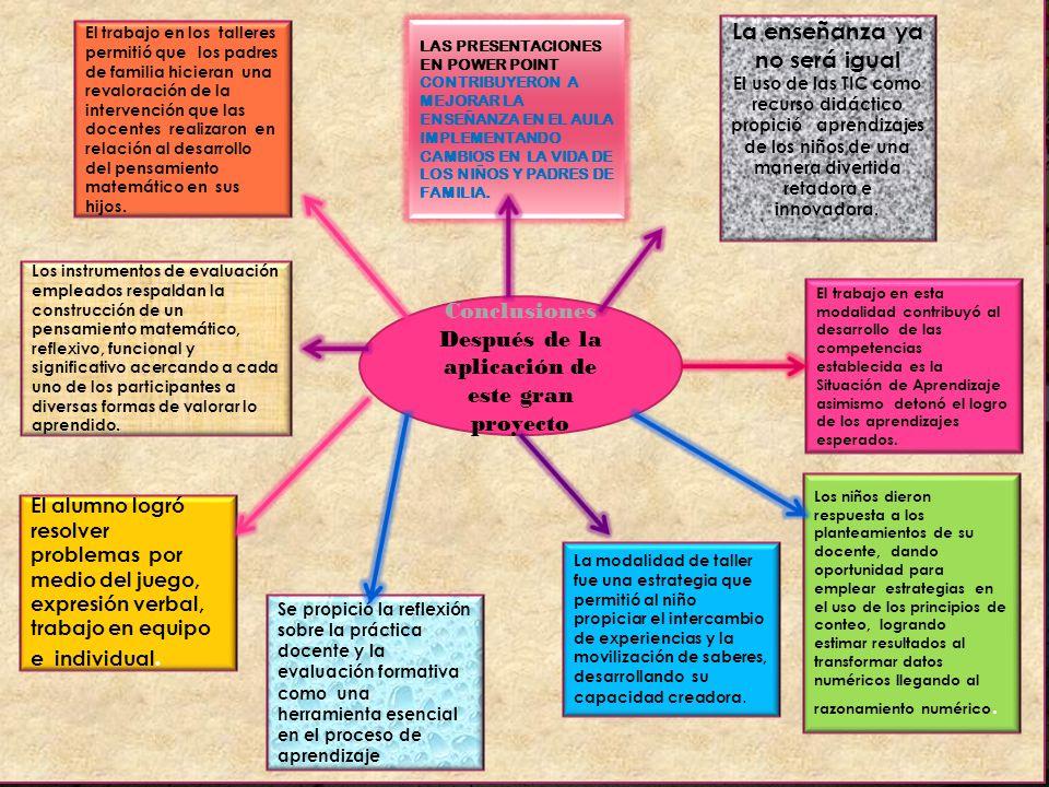 Desarrollo La educadora realiza el planteamiento (agregar quitar o igualar)y el niño representa de manera grafica el numero de puntos que caiga en la
