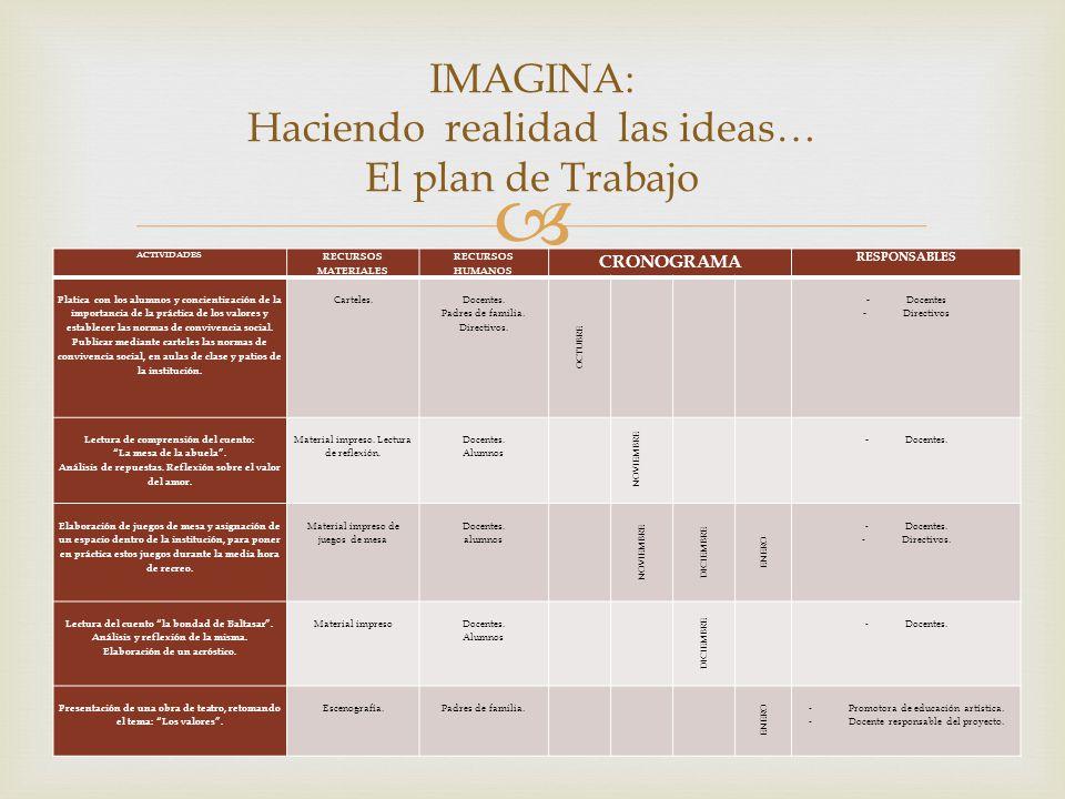 IMAGINA: Haciendo realidad las ideas… El plan de Trabajo ACTIVIDADES RECURSOS MATERIALES RECURSOS HUMANOS CRONOGRAMA RESPONSABLES Platica con los alumnos y concientización de la importancia de la práctica de los valores y establecer las normas de convivencia social.