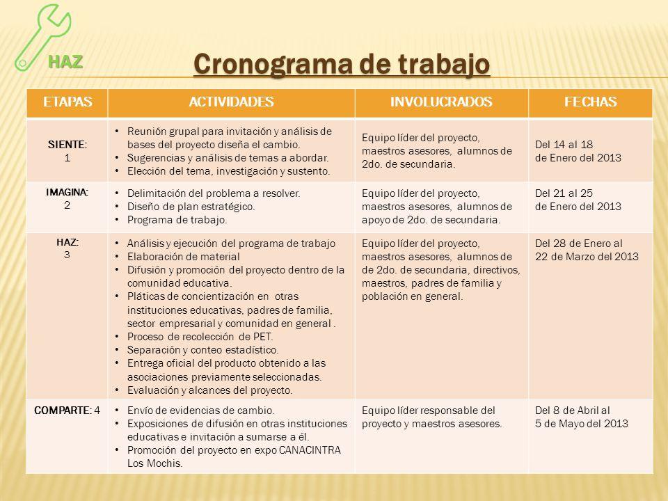 Cronograma de trabajo ETAPASACTIVIDADESINVOLUCRADOSFECHAS SIENTE: 1 Reunión grupal para invitación y análisis de bases del proyecto diseña el cambio.