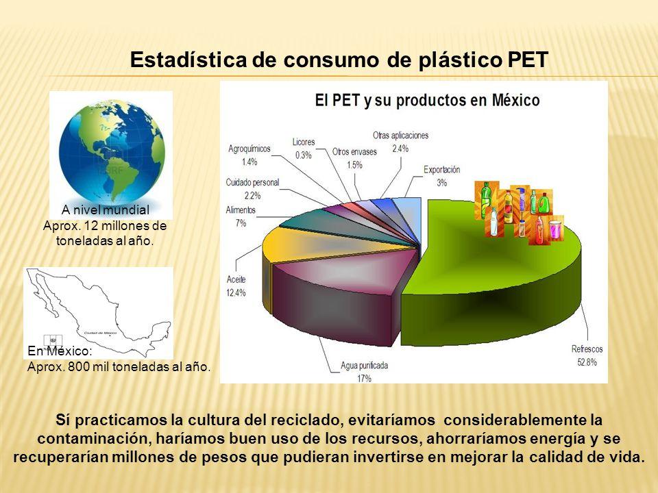 Estadística de consumo de plástico PET En México: Aprox. 800 mil toneladas al año. Sí practicamos la cultura del reciclado, evitaríamos considerableme
