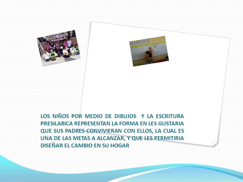LOS NIÑOS POR MEDIO DE DIBUJOS Y LA ESCRITURA PRESILABICA REPRESENTAN LA FORMA EN LES GUSTARIA QUE SUS PADRES CONVIVIERAN CON ELLOS, LA CUAL ES UNA DE