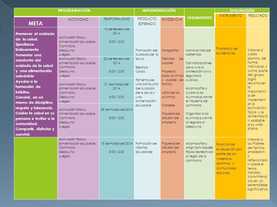 PROGRAMACIÓNIMPLEMENTACIÓN SEGUIMIENTO EVALUACIÓN INSTRUMENTORESULTADO META ACTIVIDAD TEMPORALIDAD PRODUCTO ESPERADO EVIDENCIA Promover el cuidado de la salud.