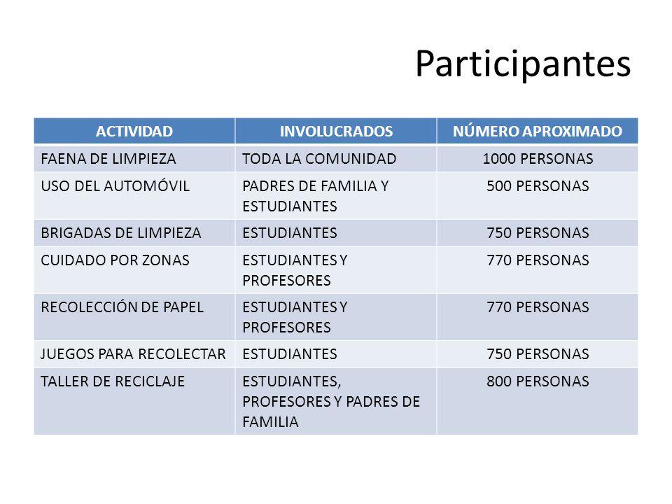 Participantes ACTIVIDADINVOLUCRADOSNÚMERO APROXIMADO FAENA DE LIMPIEZATODA LA COMUNIDAD1000 PERSONAS USO DEL AUTOMÓVILPADRES DE FAMILIA Y ESTUDIANTES