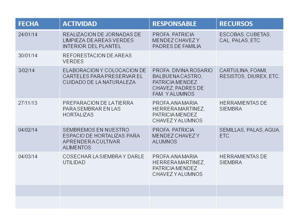 FECHAACTIVIDADRESPONSABLERECURSOS 24/01/14REALIZACION DE JORNADAS DE LIMPIEZA DE AREAS VERDES INTERIOR DEL PLANTEL PROFA. PATRICIA MENDEZ CHAVEZ Y PAD