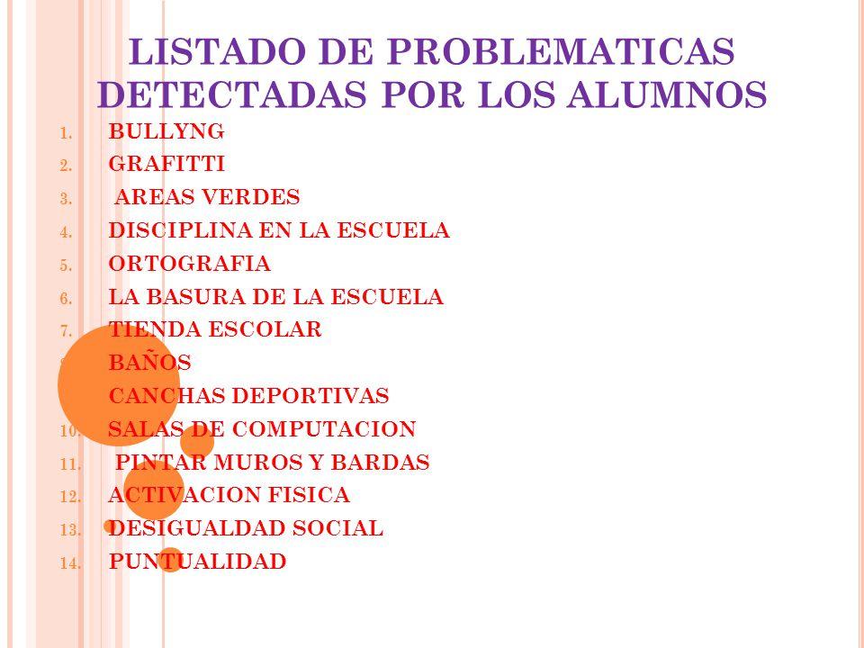 LISTADO DE PROBLEMATICAS DETECTADAS POR LOS ALUMNOS 1. BULLYNG 2. GRAFITTI 3. AREAS VERDES 4. DISCIPLINA EN LA ESCUELA 5. ORTOGRAFIA 6. LA BASURA DE L