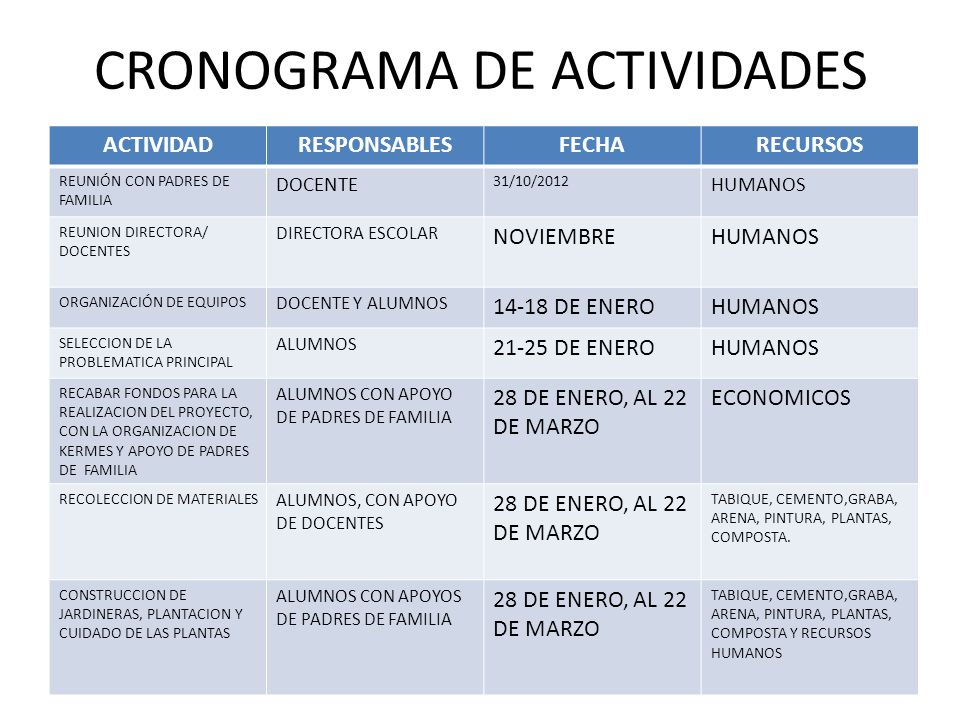 CRONOGRAMA DE ACTIVIDADES ACTIVIDADRESPONSABLESFECHARECURSOS REUNIÓN CON PADRES DE FAMILIA DOCENTE 31/10/2012 HUMANOS REUNION DIRECTORA/ DOCENTES DIRE
