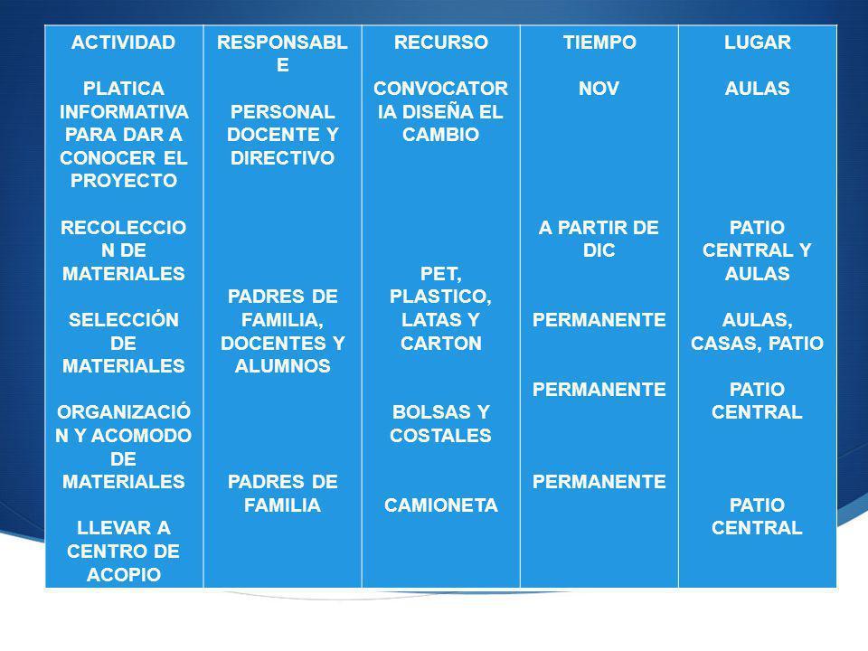 ACTIVIDAD PLATICA INFORMATIVA PARA DAR A CONOCER EL PROYECTO RECOLECCIO N DE MATERIALES SELECCIÓN DE MATERIALES ORGANIZACIÓ N Y ACOMODO DE MATERIALES LLEVAR A CENTRO DE ACOPIO RESPONSABL E PERSONAL DOCENTE Y DIRECTIVO PADRES DE FAMILIA, DOCENTES Y ALUMNOS PADRES DE FAMILIA RECURSO CONVOCATOR IA DISEÑA EL CAMBIO PET, PLASTICO, LATAS Y CARTON BOLSAS Y COSTALES CAMIONETA TIEMPO NOV A PARTIR DE DIC PERMANENTE LUGAR AULAS PATIO CENTRAL Y AULAS AULAS, CASAS, PATIO PATIO CENTRAL