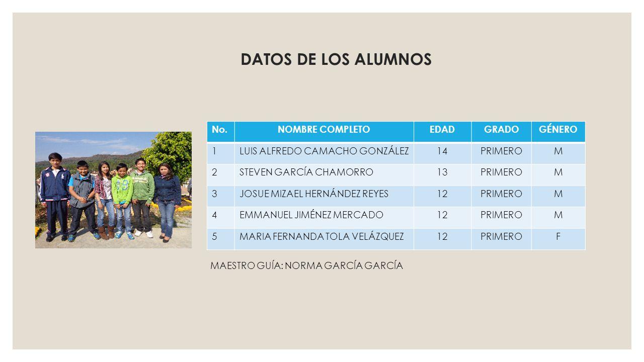 DATOS DE LOS ALUMNOS No.NOMBRE COMPLETOEDADGRADOGÉNERO 1LUIS ALFREDO CAMACHO GONZÁLEZ14PRIMEROM 2STEVEN GARCÍA CHAMORRO13PRIMEROM 3JOSUE MIZAEL HERNÁN
