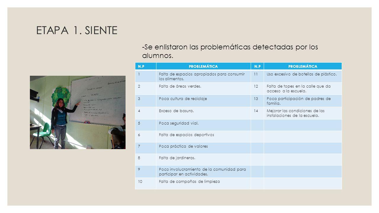 ETAPA 1. SIENTE -Se enlistaron las problemáticas detectadas por los alumnos. N.PPROBLEMÁTICAN.PPROBLEMÁTICA 1Falta de espacios apropiados para consumi