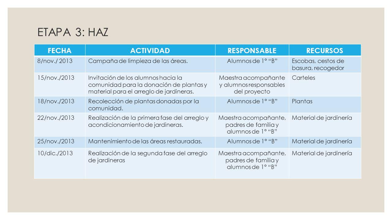 ETAPA 3: HAZ FECHAACTIVIDADRESPONSABLERECURSOS 8/nov./ 2013Campaña de limpieza de las áreas.Alumnos de 1° BEscobas, cestos de basura, recogedor 15/nov