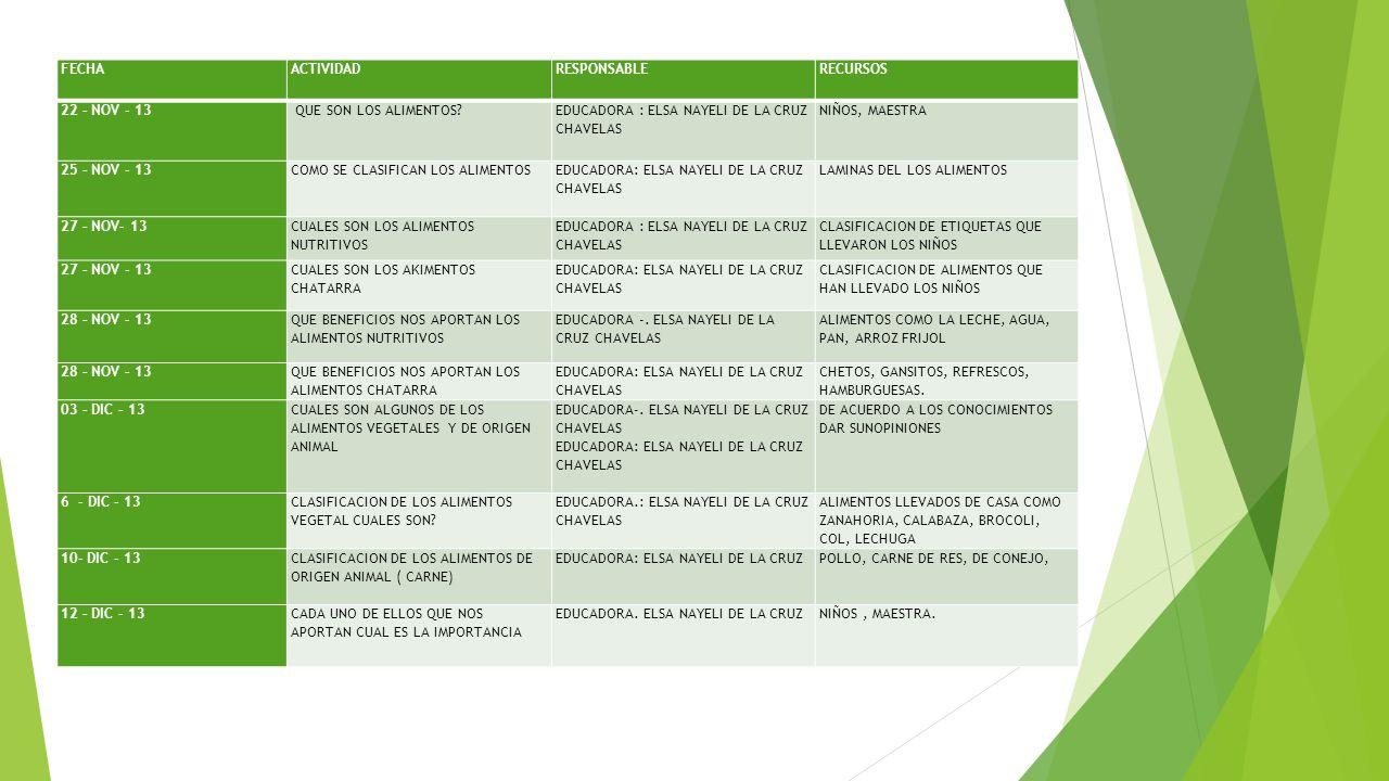 FECHAACTIVIDADRESPONSABLERECURSOS 22 – NOV - 13 QUE SON LOS ALIMENTOS? EDUCADORA : ELSA NAYELI DE LA CRUZ CHAVELAS NIÑOS, MAESTRA 25 – NOV - 13COMO SE