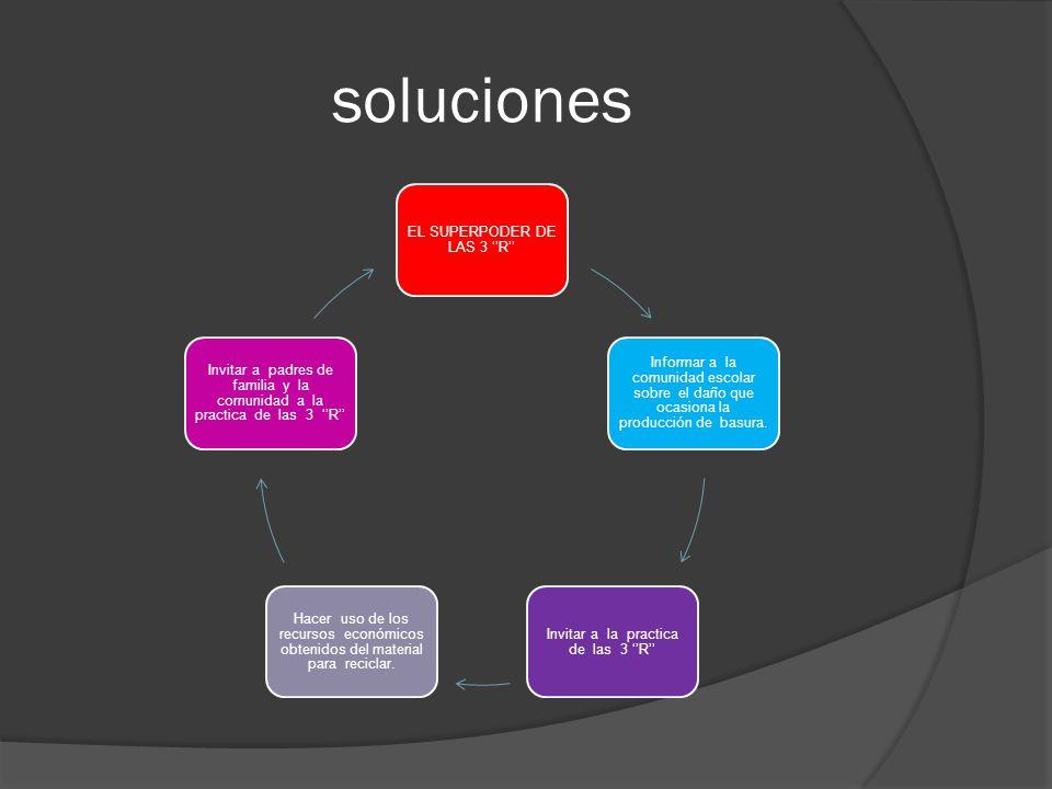 soluciones EL SUPERPODER DE LAS 3 R Informar a la comunidad escolar sobre el daño que ocasiona la producción de basura. Invitar a la practica de las 3