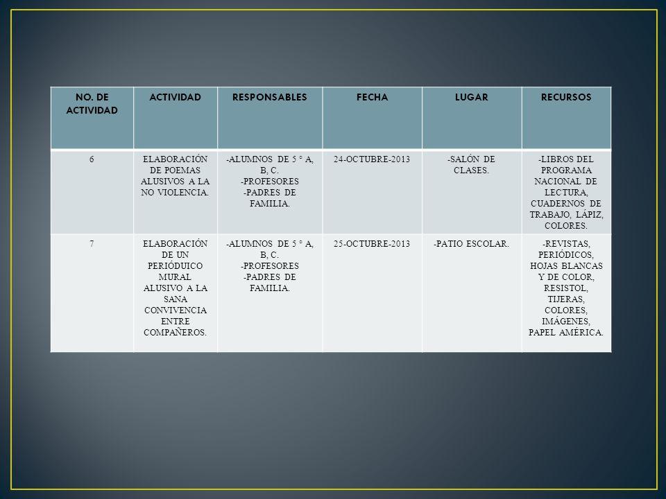 NO. DE ACTIVIDAD ACTIVIDADRESPONSABLESFECHALUGARRECURSOS 6ELABORACIÓN DE POEMAS ALUSIVOS A LA NO VIOLENCIA. -ALUMNOS DE 5 ° A, B, C. -PROFESORES -PADR