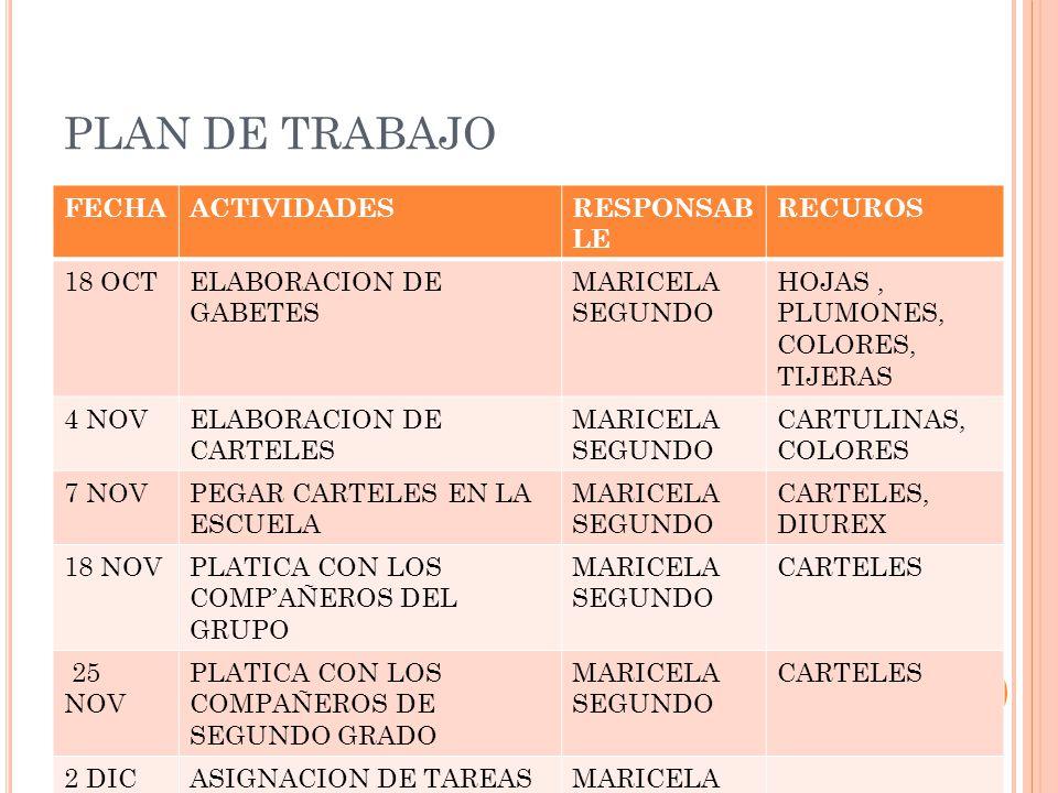 PLAN DE TRABAJO FECHAACTIVIDADESRESPONSAB LE RECUROS 18 OCTELABORACION DE GABETES MARICELA SEGUNDO HOJAS, PLUMONES, COLORES, TIJERAS 4 NOVELABORACION