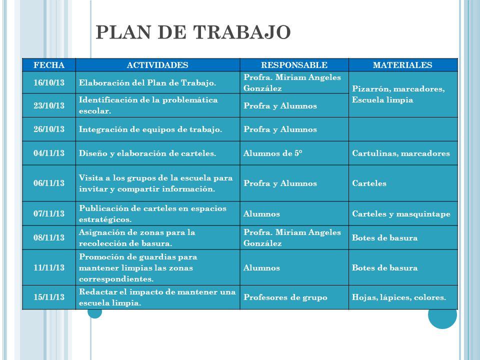 PLAN DE TRABAJO FECHAACTIVIDADESRESPONSABLEMATERIALES 16/10/13Elaboración del Plan de Trabajo. Profra. Miriam Angeles González Pizarrón, marcadores, E