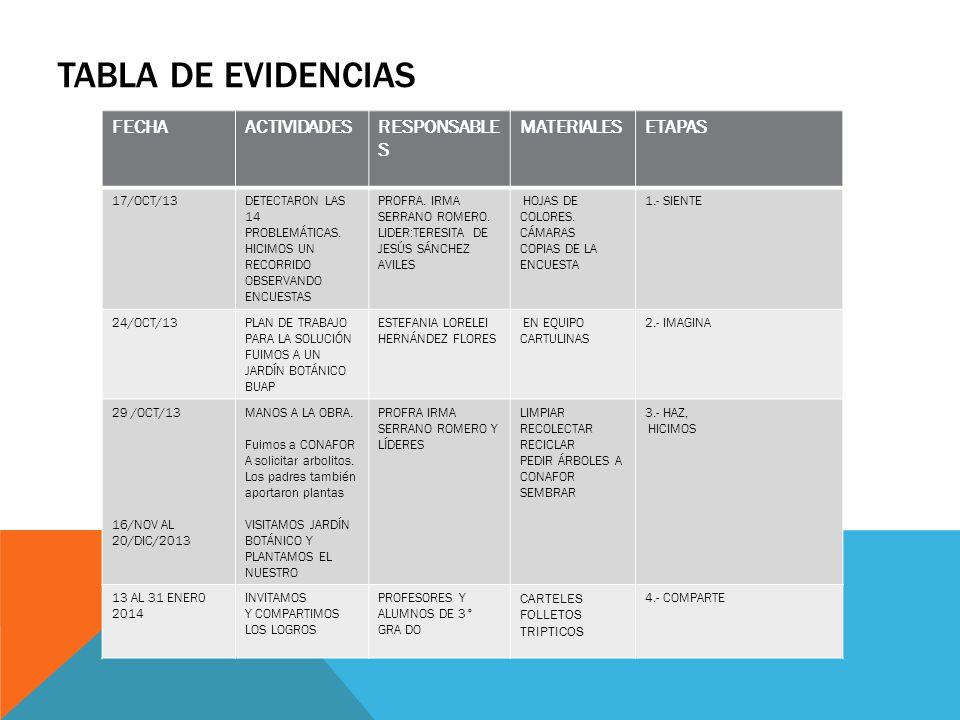 TABLA DE EVIDENCIAS FECHAACTIVIDADESRESPONSABLE S MATERIALESETAPAS 17/OCT/13DETECTARON LAS 14 PROBLEMÁTICAS. HICIMOS UN RECORRIDO OBSERVANDO ENCUESTAS