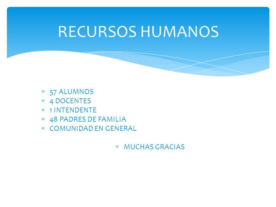 57 ALUMNOS 4 DOCENTES 1 INTENDENTE 48 PADRES DE FAMILIA COMUNIDAD EN GENERAL MUCHAS GRACIAS RECURSOS HUMANOS