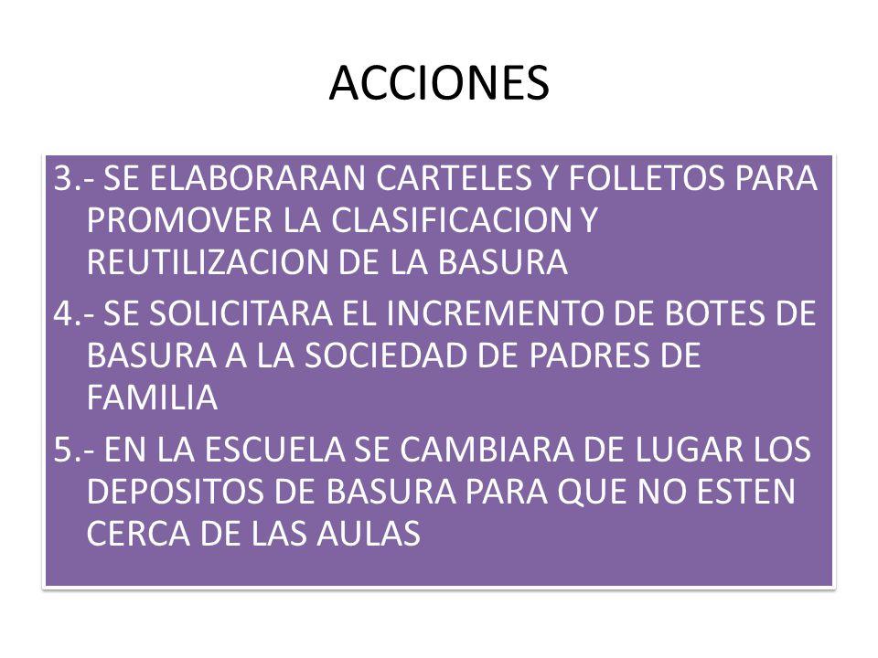 ACCIONES 3.- SE ELABORARAN CARTELES Y FOLLETOS PARA PROMOVER LA CLASIFICACION Y REUTILIZACION DE LA BASURA 4.- SE SOLICITARA EL INCREMENTO DE BOTES DE BASURA A LA SOCIEDAD DE PADRES DE FAMILIA 5.- EN LA ESCUELA SE CAMBIARA DE LUGAR LOS DEPOSITOS DE BASURA PARA QUE NO ESTEN CERCA DE LAS AULAS 3.- SE ELABORARAN CARTELES Y FOLLETOS PARA PROMOVER LA CLASIFICACION Y REUTILIZACION DE LA BASURA 4.- SE SOLICITARA EL INCREMENTO DE BOTES DE BASURA A LA SOCIEDAD DE PADRES DE FAMILIA 5.- EN LA ESCUELA SE CAMBIARA DE LUGAR LOS DEPOSITOS DE BASURA PARA QUE NO ESTEN CERCA DE LAS AULAS