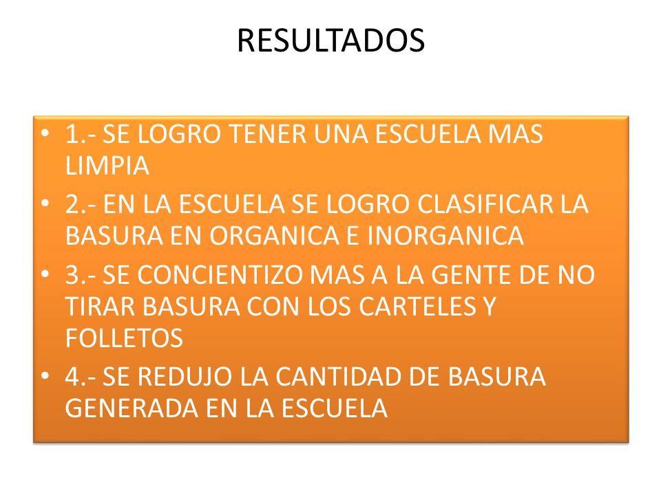 RESULTADOS 1.- SE LOGRO TENER UNA ESCUELA MAS LIMPIA 2.- EN LA ESCUELA SE LOGRO CLASIFICAR LA BASURA EN ORGANICA E INORGANICA 3.- SE CONCIENTIZO MAS A LA GENTE DE NO TIRAR BASURA CON LOS CARTELES Y FOLLETOS 4.- SE REDUJO LA CANTIDAD DE BASURA GENERADA EN LA ESCUELA 1.- SE LOGRO TENER UNA ESCUELA MAS LIMPIA 2.- EN LA ESCUELA SE LOGRO CLASIFICAR LA BASURA EN ORGANICA E INORGANICA 3.- SE CONCIENTIZO MAS A LA GENTE DE NO TIRAR BASURA CON LOS CARTELES Y FOLLETOS 4.- SE REDUJO LA CANTIDAD DE BASURA GENERADA EN LA ESCUELA