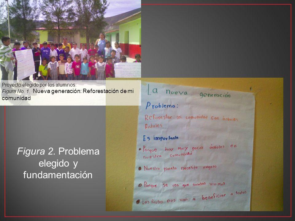 Proyecto elegido por los alumnos: Figura No. 1. Nueva generación: Reforestación de mi comunidad Figura 2. Problema elegido y fundamentación