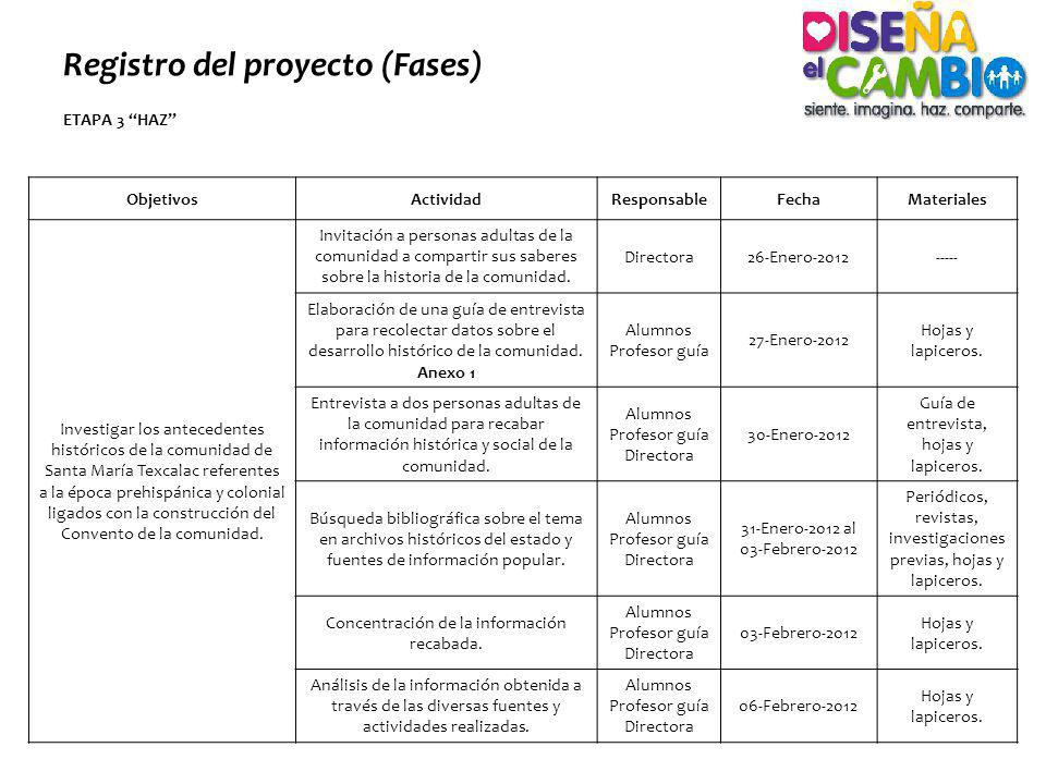 Registro del proyecto (Fases) ETAPA 3 HAZ ObjetivosActividadResponsableFechaMateriales Investigar los antecedentes históricos de la comunidad de Santa