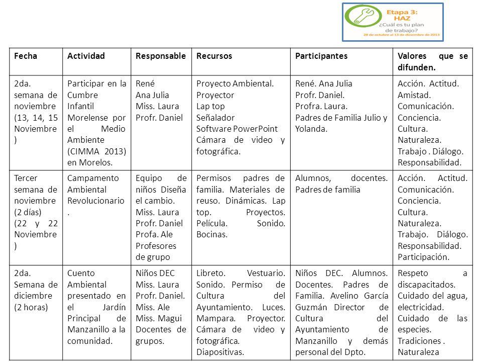 FechaActividadResponsableRecursosParticipantesValores que se difunden. 2da. semana de noviembre (13, 14, 15 Noviembre ) Participar en la Cumbre Infant