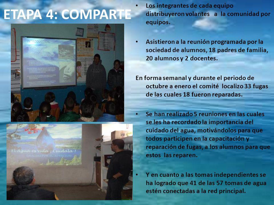 ETAPA 4: COMPARTE Los integrantes de cada equipo distribuyeron volantes a la comunidad por equipos. Asistieron a la reunión programada por la sociedad