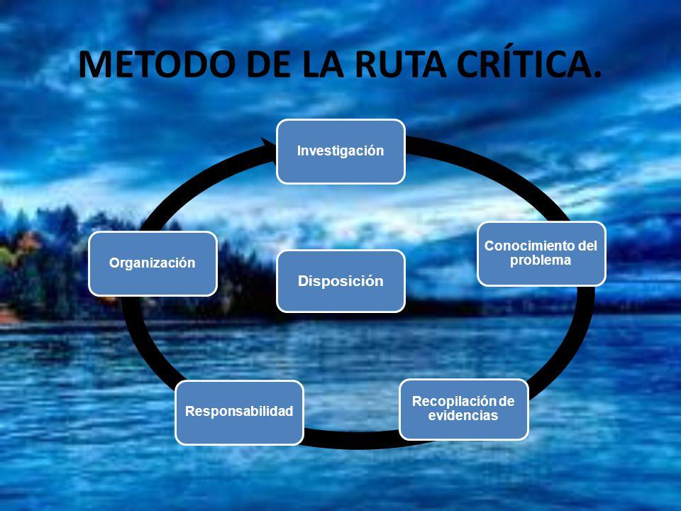 METODO DE LA RUTA CRÍTICA. Investigación Conocimiento del problema Recopilación de evidencias ResponsabilidadOrganización Disposición