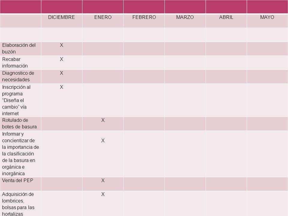 DICIEMBREENEROFEBREROMARZOABRILMAYO Elaboración del buzón X Recabar información X Diagnostico de necesidades X Inscripción al programa Diseña el cambio vía internet X Rotulado de botes de basura X Informar y concientizar de la importancia de la clasificación de la basura en orgánica e inorgánica X Venta del PEPX Adquisición de lombrices, bolsas para las hortalizas verticales y semillas X Recolección de basura orgánica X Preparar el terreno X Elaboración de la lombricomposta XX Recuperar la tierra producto de la lombricomposta en bolsas negras XX Elaboración del huerto vertical X
