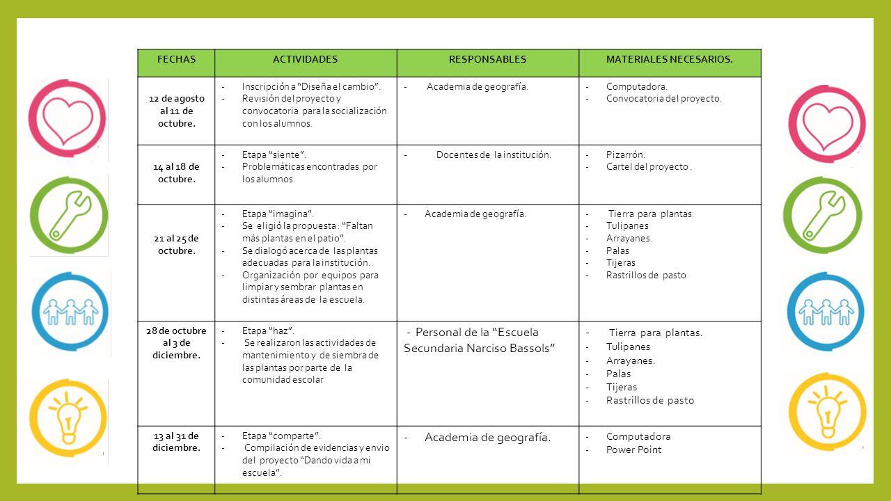 FECHASACTIVIDADESRESPONSABLESMATERIALES NECESARIOS. 12 de agosto al 11 de octubre. -Inscripción a Diseña el cambio. -Revisión del proyecto y convocato