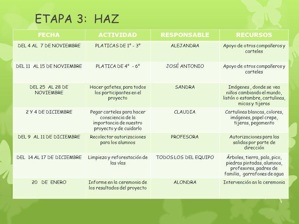 ETAPA 3: HAZ FECHAACTIVIDADRESPONSABLERECURSOS DEL 4 AL 7 DE NOVIEMBREPLATICAS DE 1° - 3°ALEJANDRAApoyo de otros compañeros y carteles DEL 11 AL 15 DE